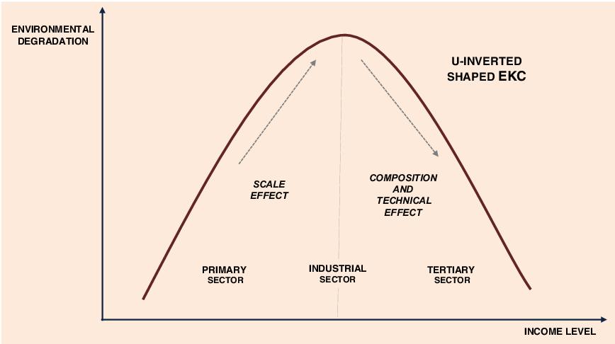 Şekil 1: Çevresel Kuznets Eğrisi
